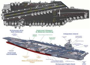 Energia e sicurezza le impellenze sottaciute d italia e - Nuova portaerei ...